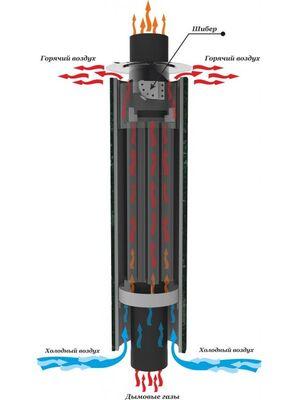 Дымоход стартовый конвектор Ф115 L 1 м. - Ферингер